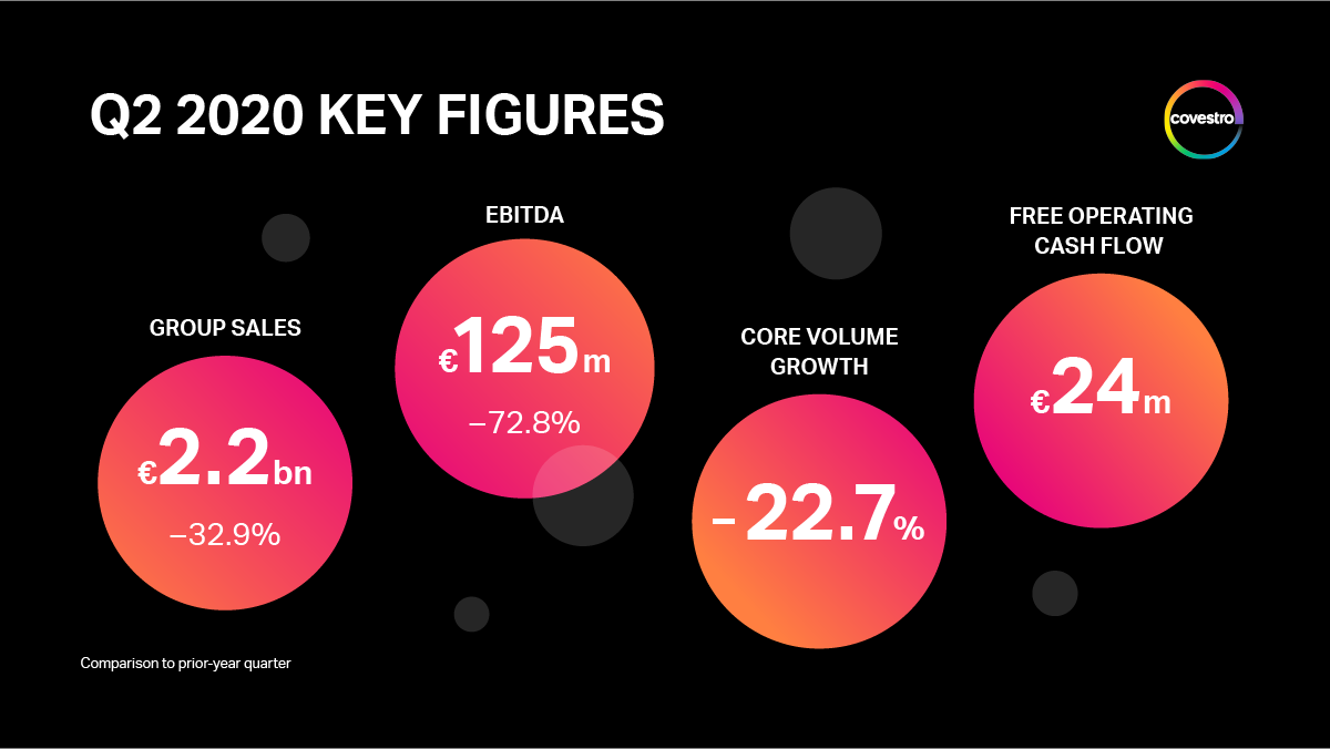 Covestro_Q2-20_key-figures_en